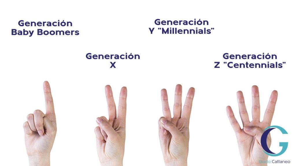 """Cuatro generaciones: Baby Boomers, generación xm Generación Y """"Millenials"""" y generación Z"""